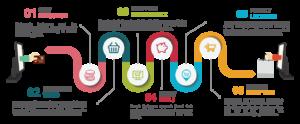 e-commerce-infographic-design-_png-horizontal_